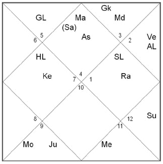 Free Birth Chart (Vedic)