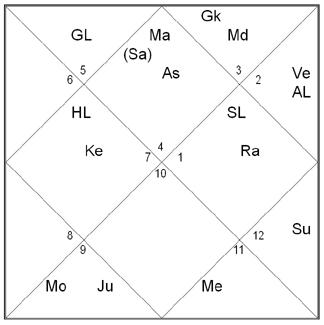 Free Birth Chart (Vedic)
